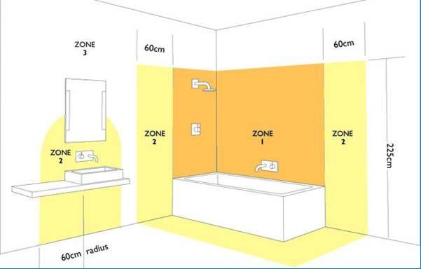 Zon Bilik Mandi Yang Berbeza Ditunjukkan 1 Adalah Paling Elektro Berbahaya Ke 3 Elektrik Selamat